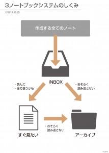 EvernoteノートブックをOZPA「3ノートブックシステム」で整理