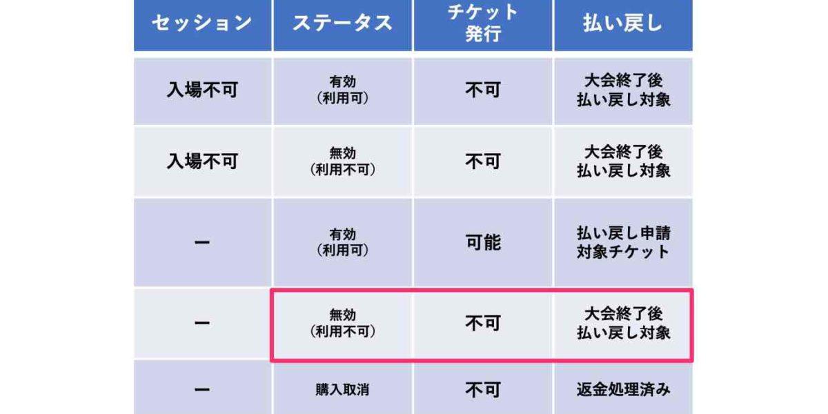 東京2020オリンピック再抽選の結果は落選でした